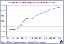 Average prison population in England and Wales