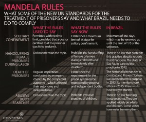 The Nelson Mandela rules picture big